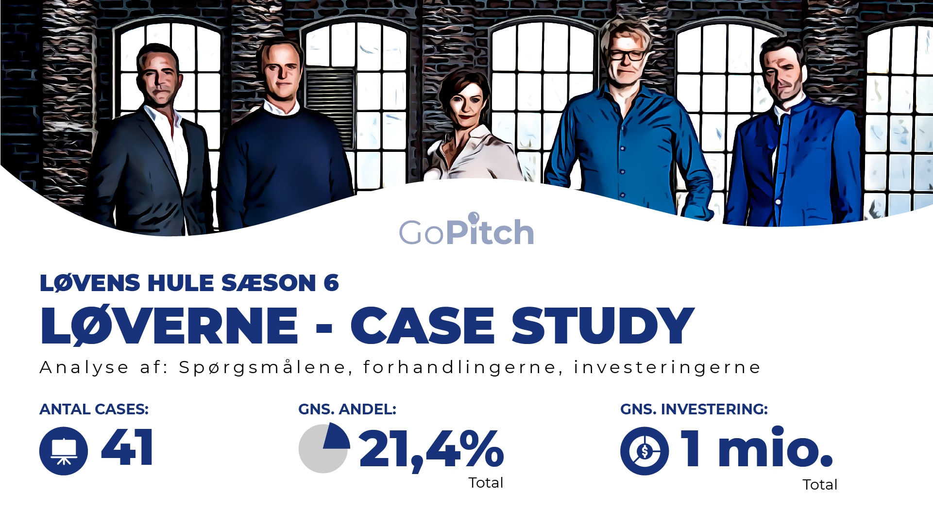 "Featured image for ""Løvens Hule sæson 6 – case study"""